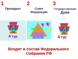 4 тур 4 тур 1 Президент 2 Совет Федерации 3 ГосударственнаяДума Входят в сос