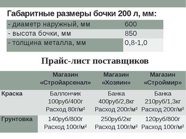Габаритные размеры бочки 200 л, мм: Прайс-лист поставщиков  Магазин «Стройар...