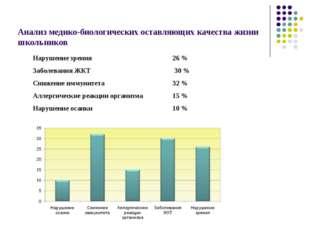 Анализ медико-биологических оставляющих качества жизни школьников Нарушение з