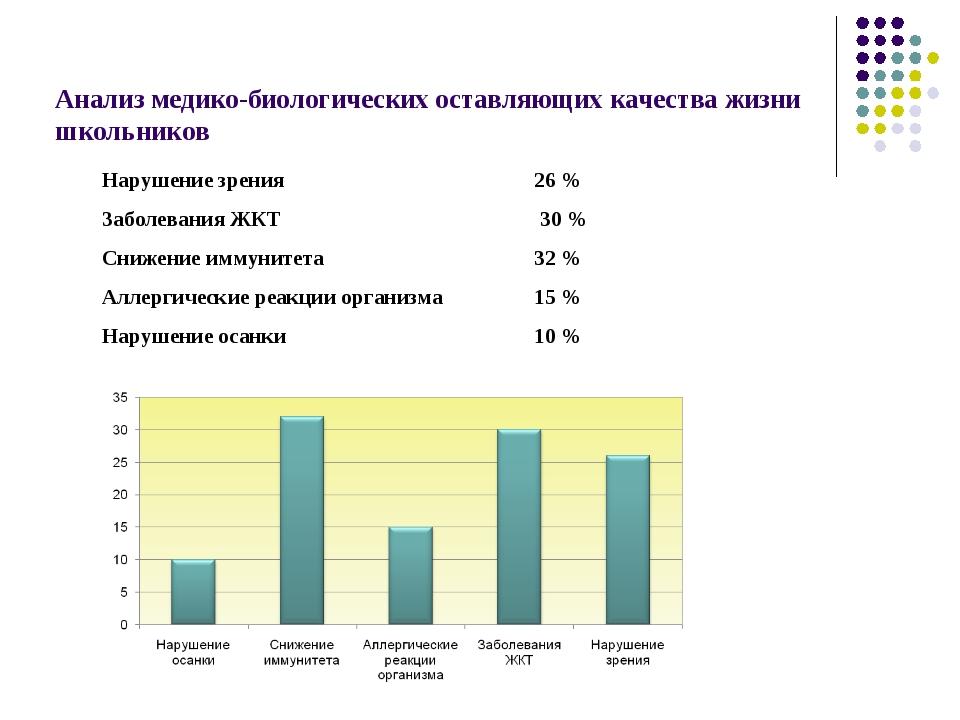 Анализ медико-биологических оставляющих качества жизни школьников Нарушение з...