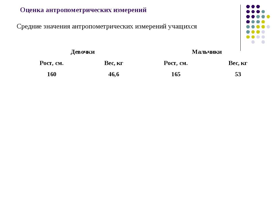 Оценка антропометрических измерений Средние значения антропометрических изме...