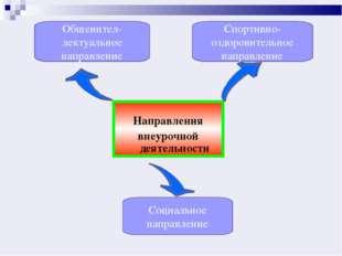 Направления внеурочной деятельности Общеинтел-лектуальное направление Спорти