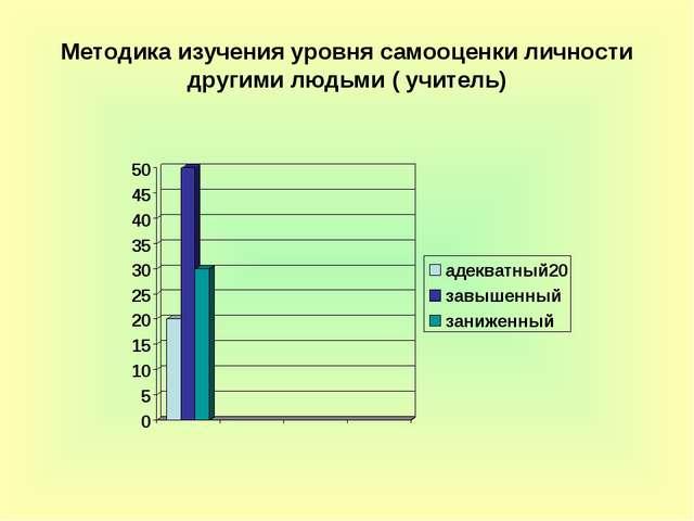 Методика изучения уровня самооценки личности другими людьми ( учитель)