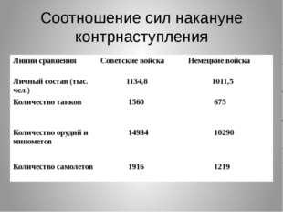 Соотношение сил накануне контрнаступления Линии сравнения Советские войска Не