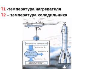 Т1 -температура нагревателя Т2 – температура холодильника Нагреватель темпер