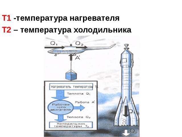 Т1 -температура нагревателя Т2 – температура холодильника Нагреватель темпер...