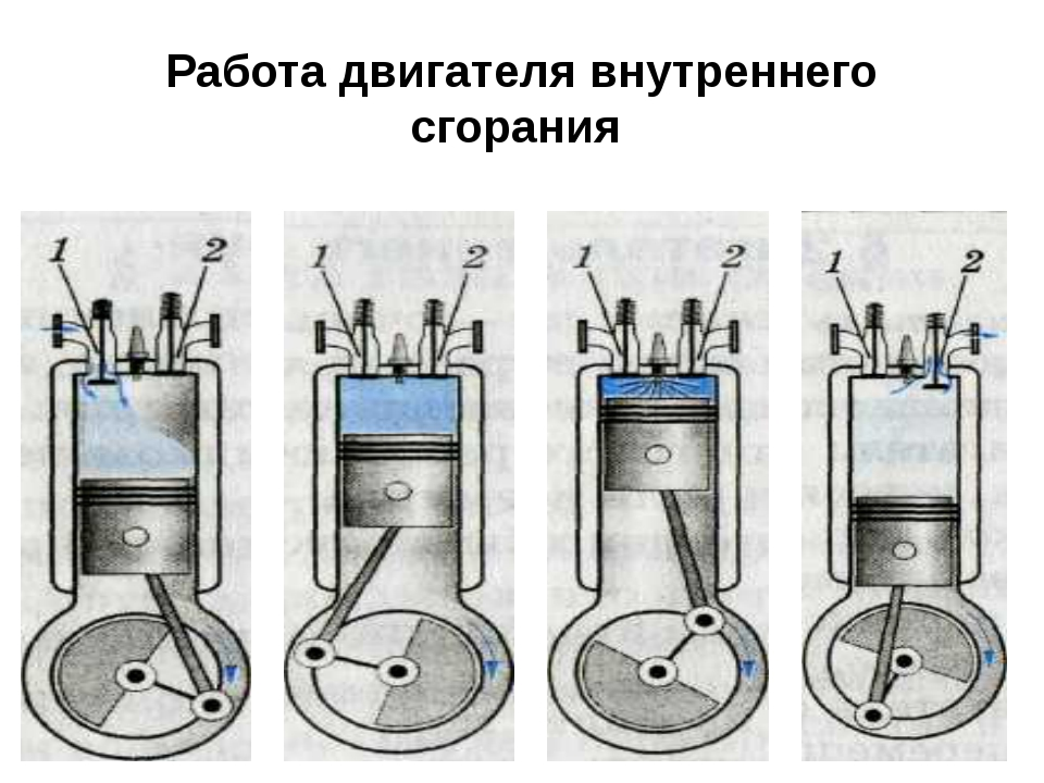 Работа двигателя внутреннего сгорания