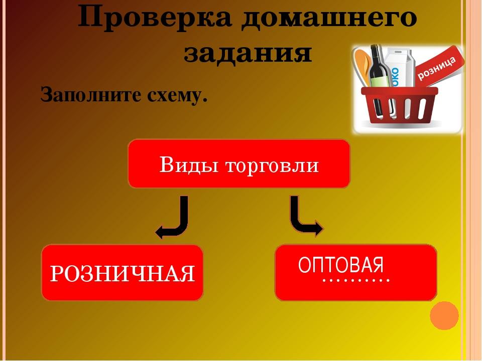 Проверка домашнего задания Заполните схему. Виды торговли РОЗНИЧНАЯ ………. ОПТО...