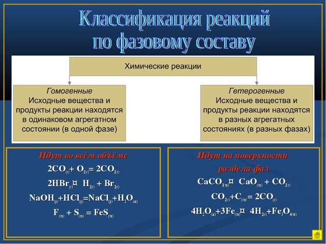Идут во всём объёме 2СО(г)+ О2(г)= 2СО2(г) 2HBr(г)↔H2(г) + Br2(г) NaOH(р)+HCl...