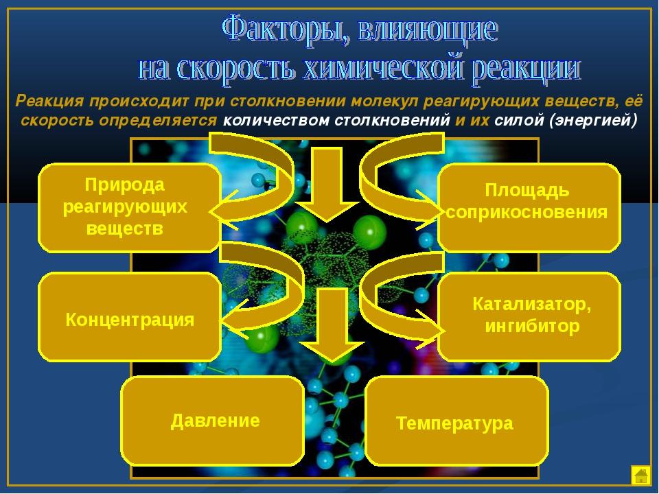 Природа реагирующих веществ Концентрация Температура Катализатор, ингибитор П...