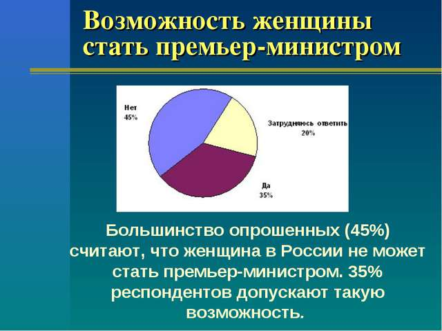 Возможность женщины стать премьер-министром Большинство опрошенных (45%) счит...