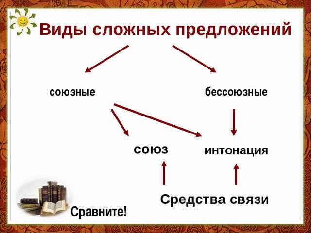 Виды сложных предложений союзные бессоюзные союз интонация Средства связи Сра...