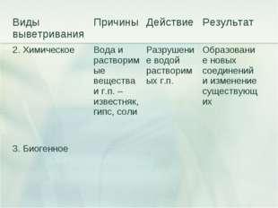 Виды выветриванияПричиныДействиеРезультат 2. Химическое Вода и растворимы
