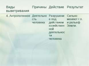 Виды выветриванияПричиныДействиеРезультат 4. Антропогенное Деятельность ч