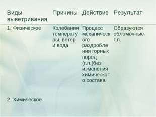 Виды выветриванияПричиныДействиеРезультат 1. Физическое Колебания темпера