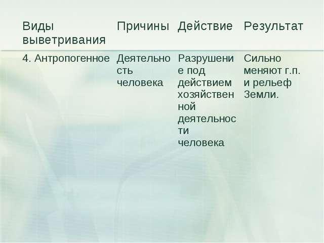 Виды выветриванияПричиныДействиеРезультат 4. Антропогенное Деятельность ч...