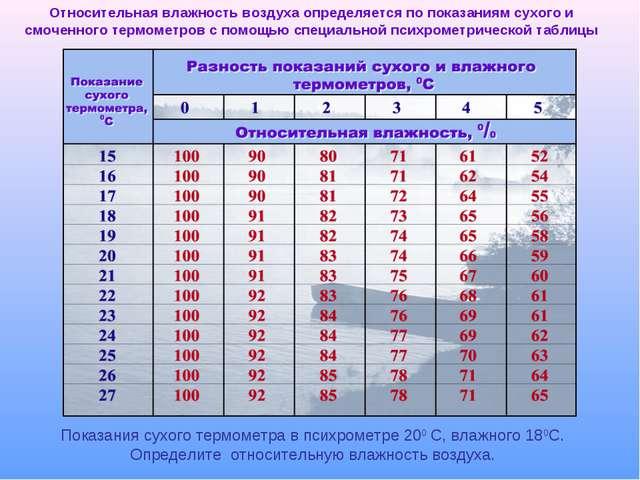 Относительная влажность воздуха определяется по показаниям сухого и смоченног...