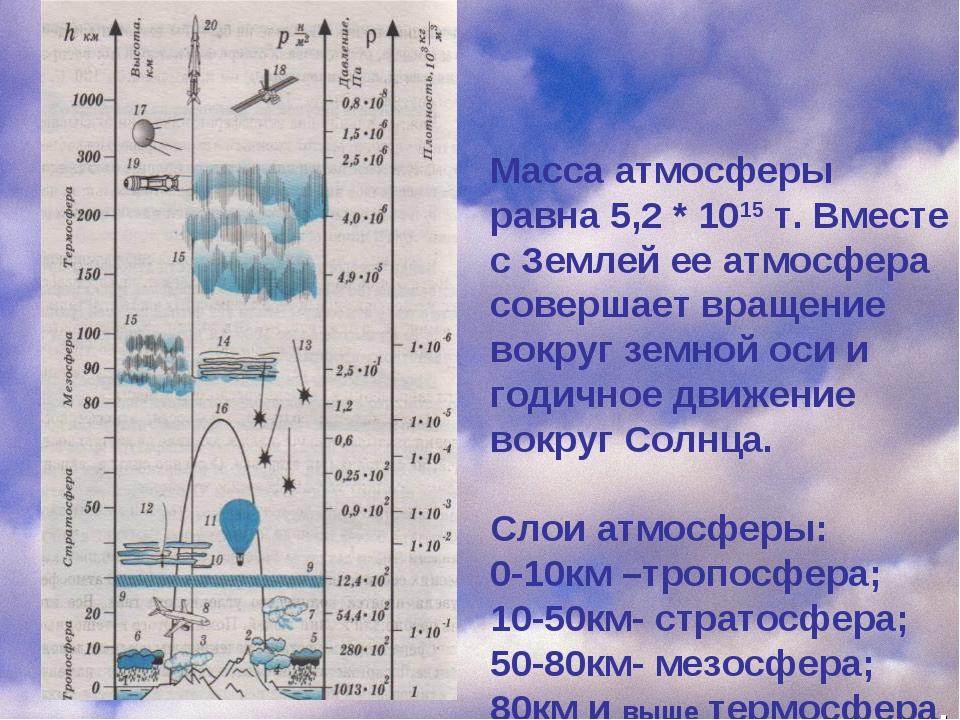 Масса атмосферы равна 5,2 * 1015 т. Вместе с Землей ее атмосфера совершает вр...
