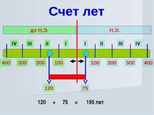 I II III IV I II III IV Н.Э. до Н.Э. 100 200 300 400 100 200 300 400 75 120 1