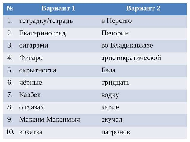 № Вариант 1 Вариант 2 1. тетрадку/тетрадь в Персию 2. Екатериноград Печорин 3...