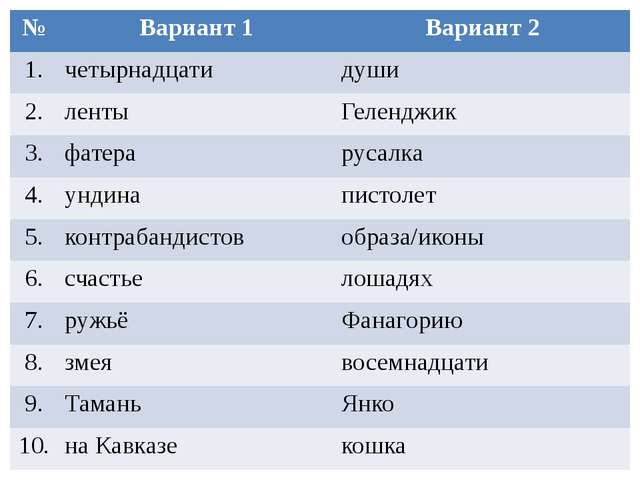 № Вариант 1 Вариант 2 1. четырнадцати души 2. ленты Геленджик 3. фатера русал...