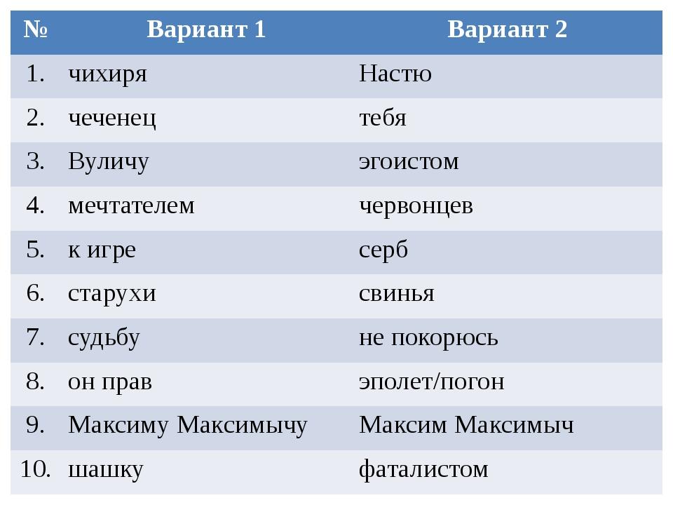№ Вариант 1 Вариант 2 1. чихиря Настю 2. чеченец тебя 3. Вуличу эгоистом 4. м...