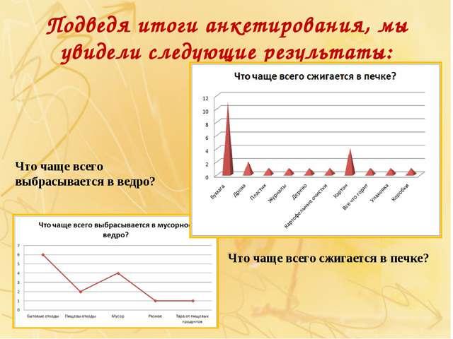 Подведя итоги анкетирования, мы увидели следующие результаты: Что чаще всего...
