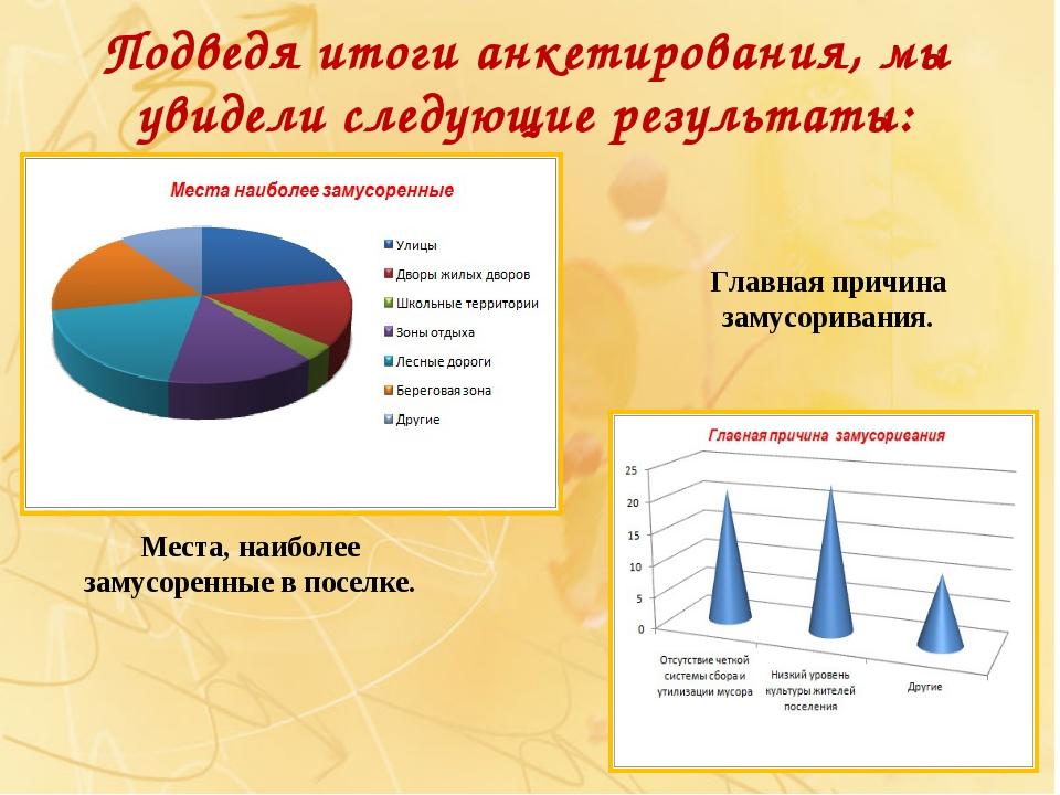 Подведя итоги анкетирования, мы увидели следующие результаты: Места, наиболее...