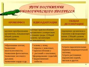 ПУТИ ДОСТИЖЕНИЯ БИОЛОГИЧЕСКОГО ПРОГРЕССА АРОМОРФОЗ ИДИОАДАПТАЦИЯ ОБЩАЯ ДЕГЕНЕ