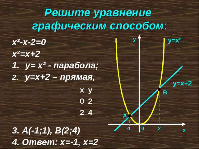 Решите уравнение графическим способом: х²-х-2=0 х²=х+2 у= х² - парабола; 2. у...