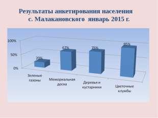 Результаты анкетирования населения с. Малакановского январь 2015 г.