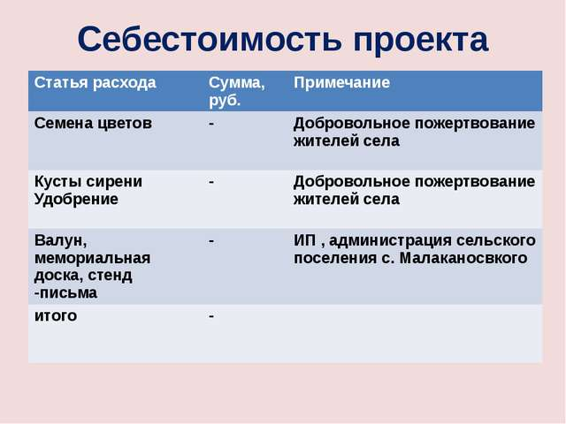 Себестоимость проекта Статьярасхода Сумма, руб. Примечание Семенацветов - Доб...