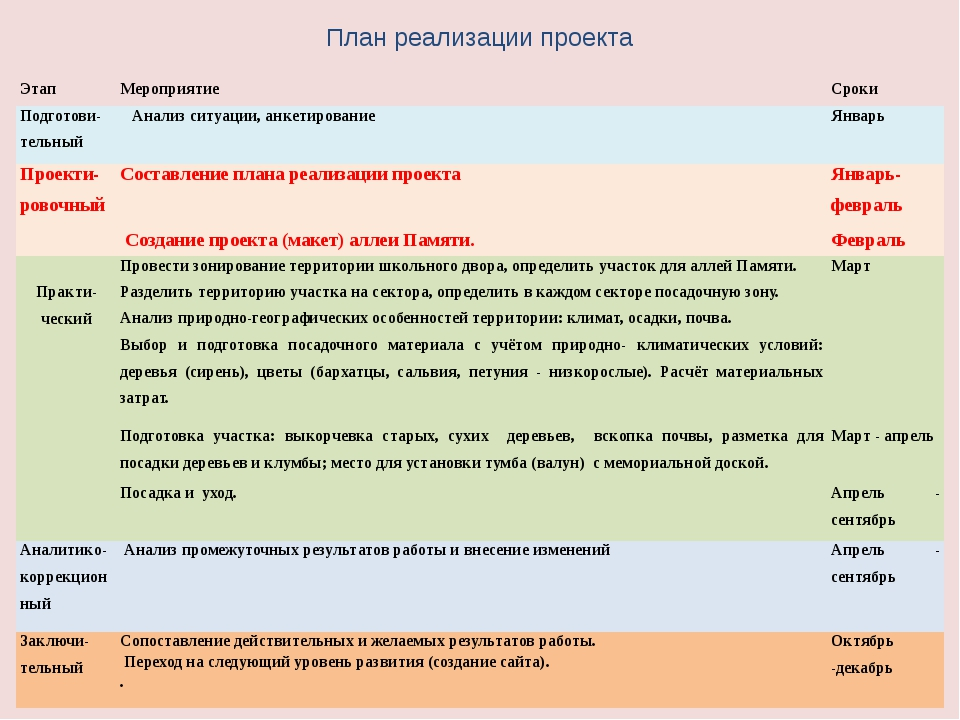 План реализации проекта Этап Мероприятие Сроки Подготови-тельный Анализ ситуа...