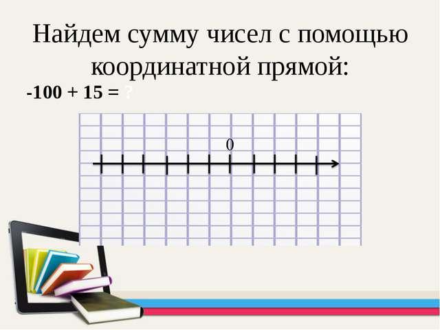 Найдем сумму чисел с помощью координатной прямой: -100 + 15 = ?