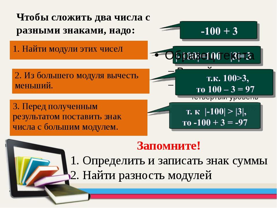 Чтобы сложить два числа с разными знаками, надо: Запомните! 1. Определить и з...