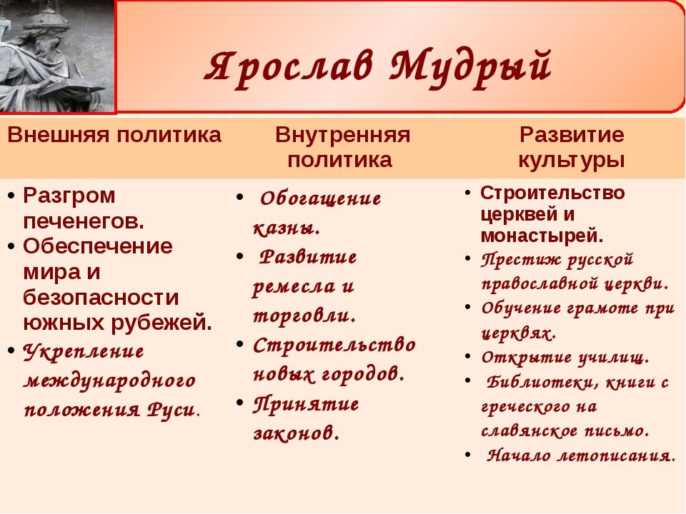 Ярослав Мудрый Внешняя политика Внутренняя политика Развитие культуры Разгро...