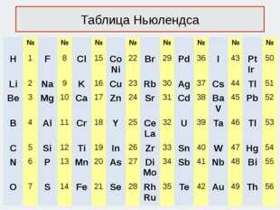 Таблица Ньюлендса № № № № № № № № H 1 F 8 Cl 15 Co Ni 22 Br 29 Pd 36 I 43 Pt