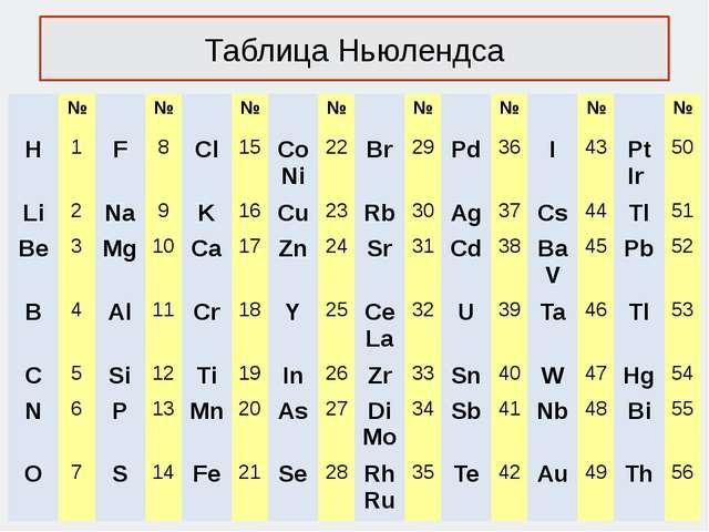 Таблица Ньюлендса № № № № № № № № H 1 F 8 Cl 15 Co Ni 22 Br 29 Pd 36 I 43 Pt...