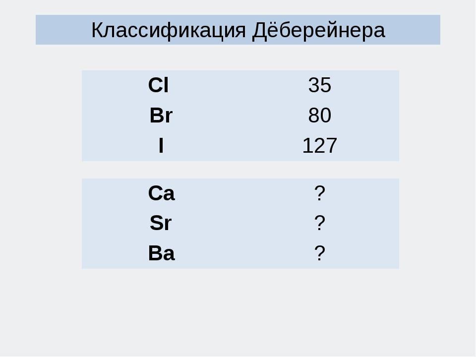 Классификация Дёберейнера Cl 35 Br 80 I 127 Ca ? Sr ? Ba ?