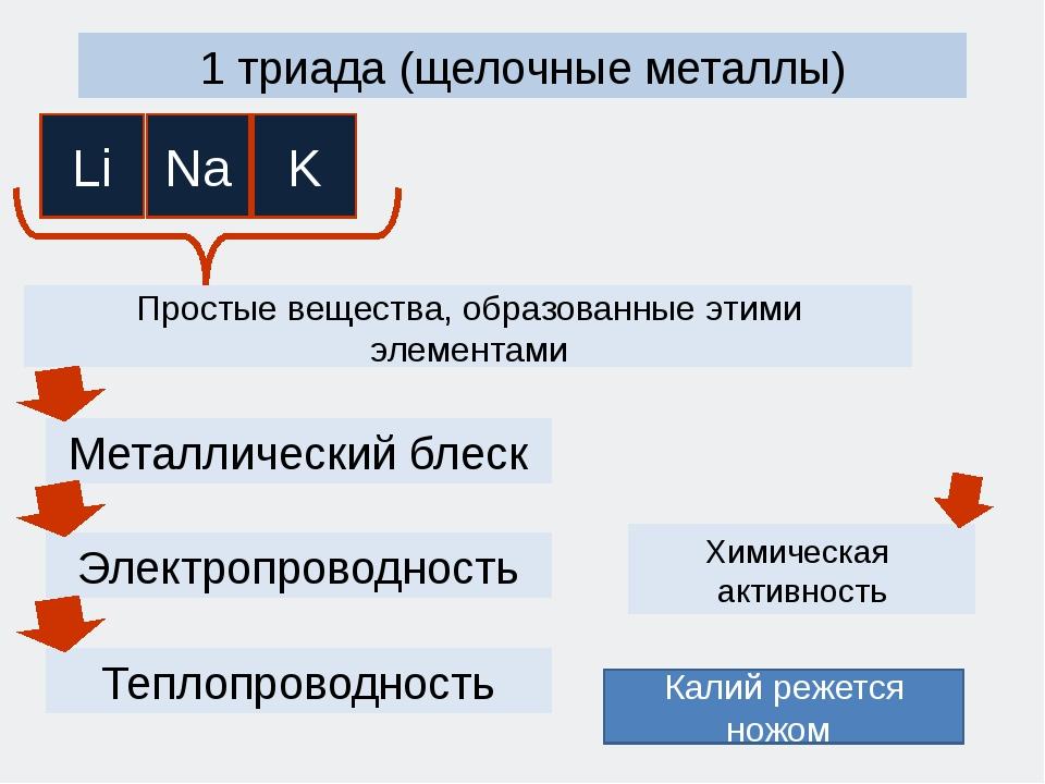 1 триада (щелочные металлы) Простые вещества, образованные этими элементами Х...