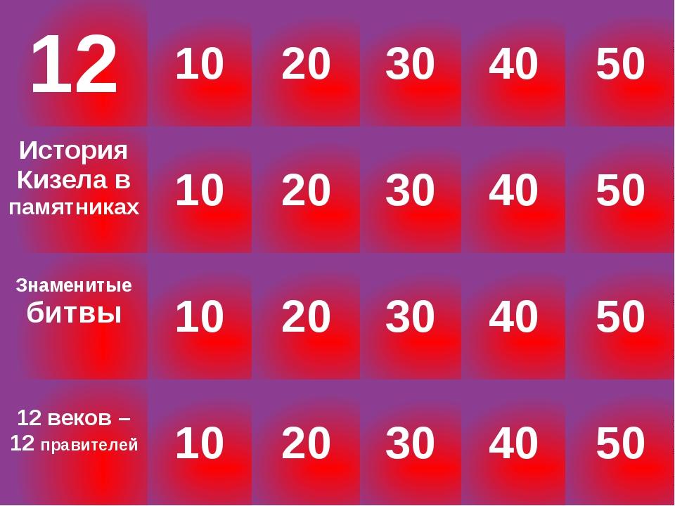 Иваны в Российской истории «50» Какой из Иванов меньше всех занимал российски...