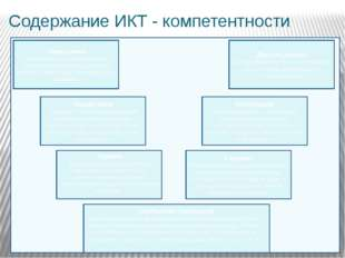 Содержание ИКТ - компетентности Определение Умение интерпретировать вопрос;