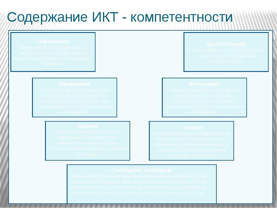 Содержание ИКТ - компетентности Определение Умение интерпретировать вопрос;...