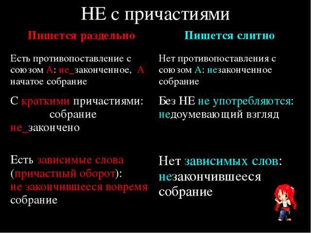 НЕ с причастиями Пишется раздельно Пишется слитно Есть противопоставление с с...