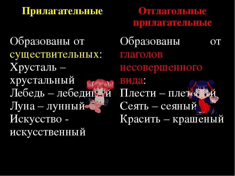 Прилагательные Отглагольные прилагательные Образованы отсуществительных: Хрус...