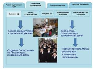 Выявление и сопровождение Главная педагогическая идея Проектная деятельность