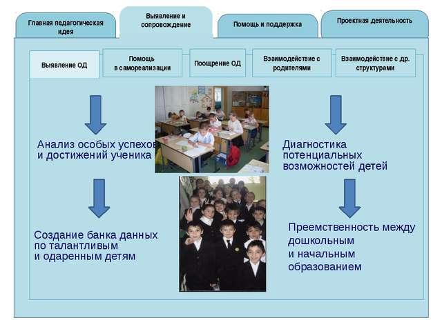 Выявление и сопровождение Главная педагогическая идея Проектная деятельность...