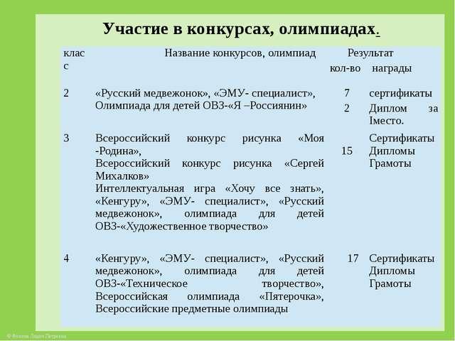 Участие в конкурсах, олимпиадах. класс Название конкурсов, олимпиад Результа...
