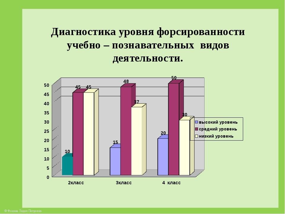 Диагностика уровня форсированности учебно – познавательных видов деятельности...