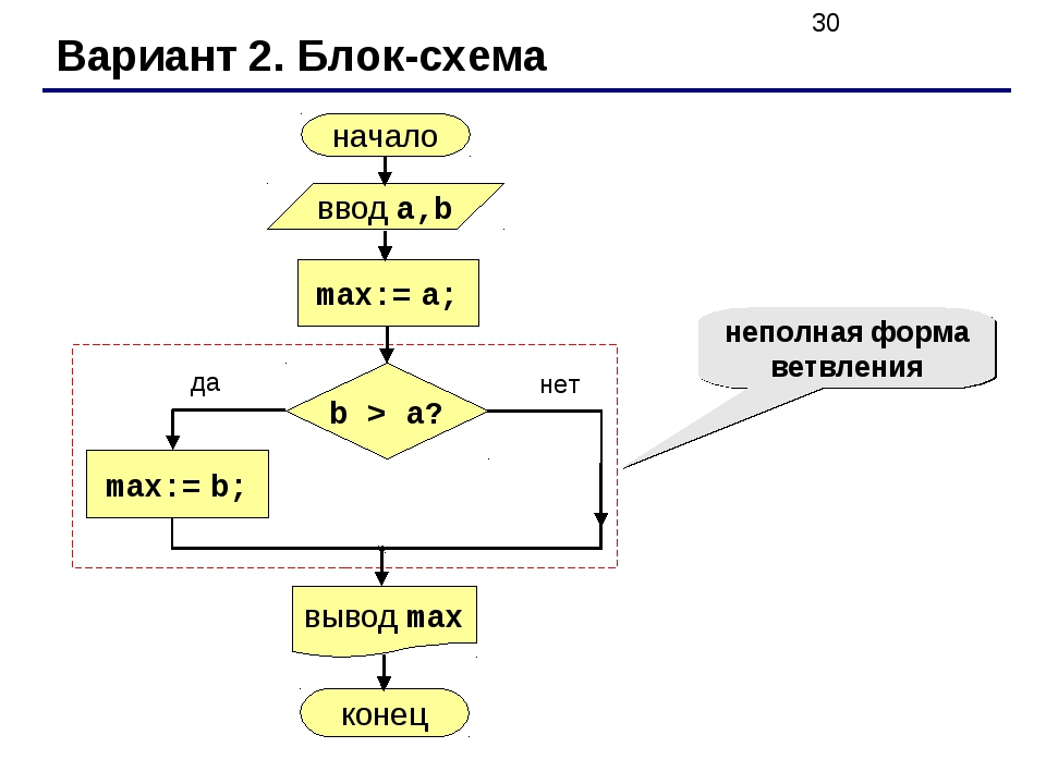 Вариант 2. Блок-схема неполная форма ветвления